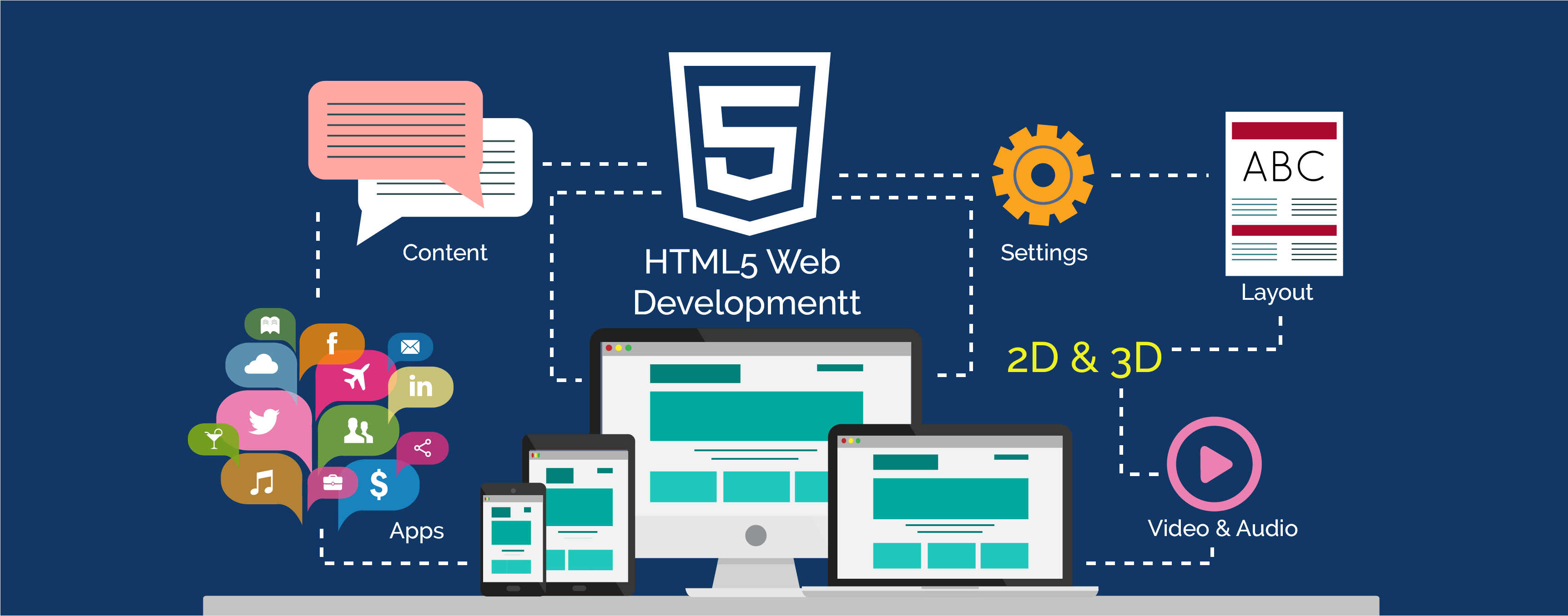 HTML5 Web Development Bangalore, India