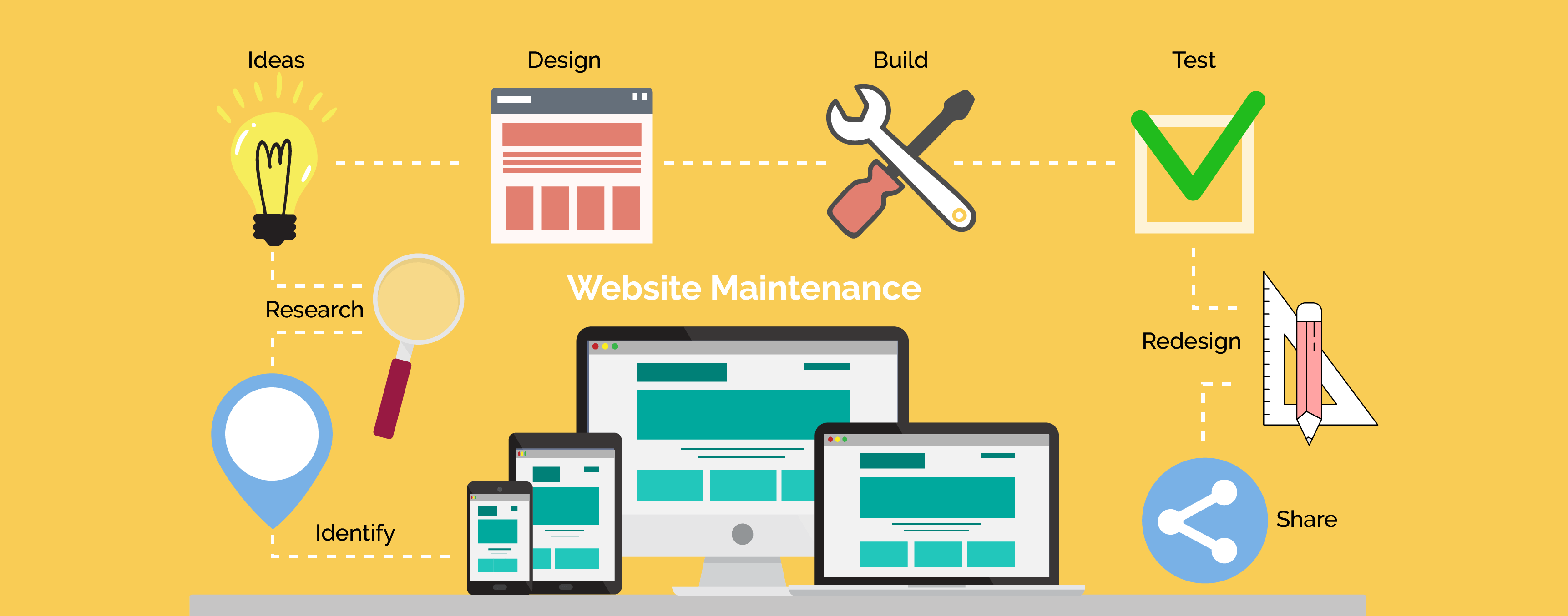 Website Maintenance Services Bangalore